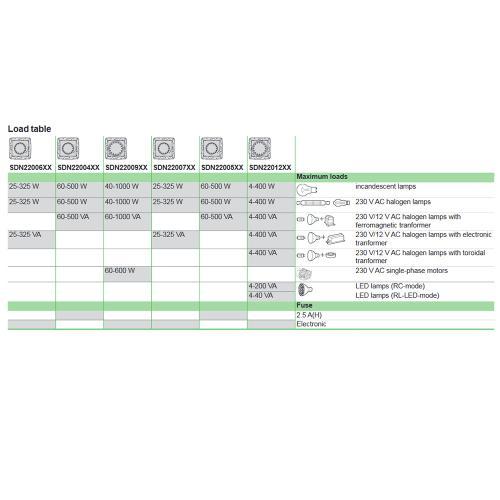 SCHNEIDER ELECTRIC - SDN2201221 Бутонен димер ротативен за LED лампи 400 W, бял